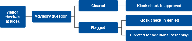 Visual of a Sample Pre-Check Workflow