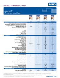 ASURE ID Comparison Chart