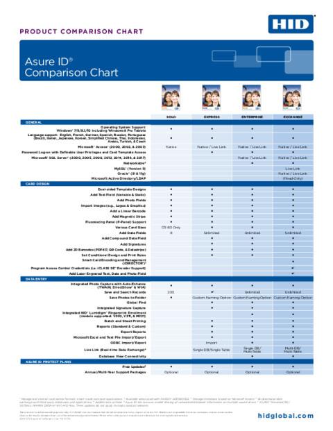 ASURE ID Comparison Chart