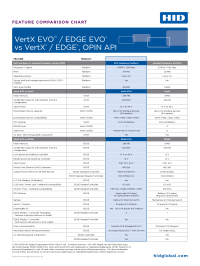edge evo vs standard comp chart vertx access controllers networked access control hid edge evo wiring diagram at bayanpartner.co