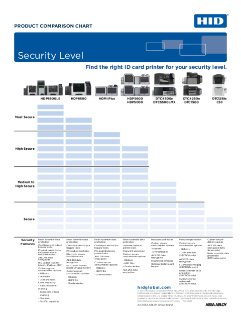 HID® FARGO® Printers Comparison Chart - Security Levels