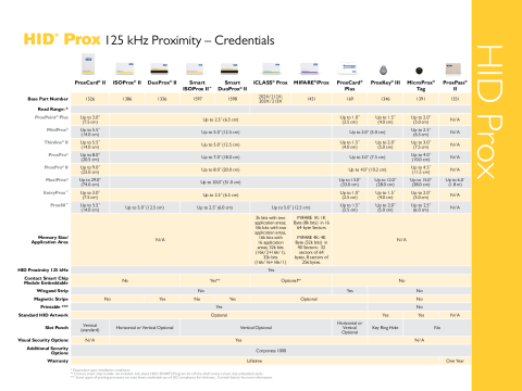 HID Prox Cards Comparison Chart