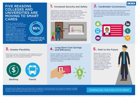 Five Reasons Colleges and Universities are Moving to Smart Cards Infographic