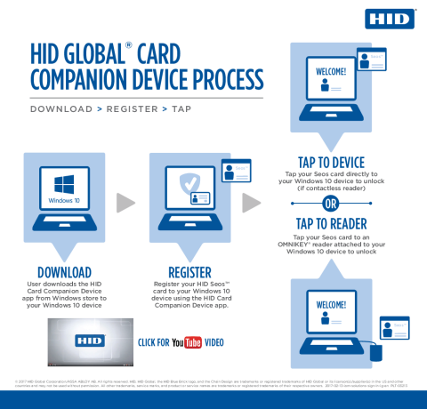 HID Global Card Companion Device Process Infographic