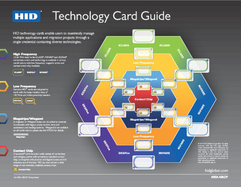 Card Technology Guide